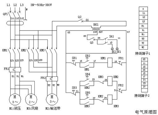 一、电路系统工作原理 接通外接电源,闭合漏电断路器,按压启动按钮S2、接触器KM1闭合,液压电机M1运转,液压油散热器风扇电机M3同时运转,液压系统正常运行;按压停止按钮S1、电机M1、M3停止运转。 按压正转启动按钮S4、接触器KM2吸合,电动滚筒电机M2正向运转,输送带正向运转;按压停止按钮S3,电机M2停止运转;按压反转启动按钮S5、接触器KM3吸合,电动滚筒电机M2反向运转,输送带反向运转;按压停止按钮S3,电机M2停止运转。 照明开关KA1拉出一挡:前灯亮,拉出二档:前灯、后灯都亮。 二、扒渣机